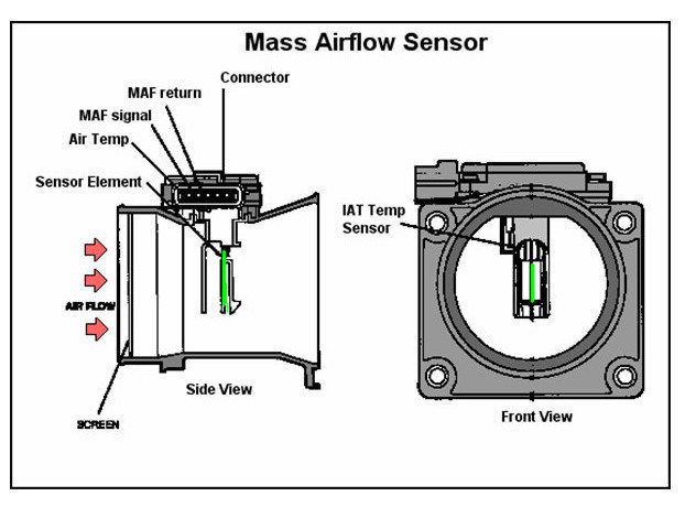 Wiring Diagram For M Air Flow Sensor - Wiring Diagrams WD on bmw e30 wiring diagrams, bmw r1200rt wiring-diagram, bmw fuel pump wiring diagram, bmw e15 wiring diagrams, bmw 328i wiring diagrams, bmw amp wiring diagram, fiat stilo wiring diagrams, bmw e36 wiring diagrams, mini cooper wiring diagrams, suzuki swift wiring diagrams, bmw e90 wiring diagram, bmw 2002 wiring diagram, bmw planet wiring diagrams, sterling lt9500 wiring diagrams, bmw relay diagram, gravely wiring diagrams, bmw e53 wiring diagrams, bmw x6 wiring diagrams, bmw stereo wiring harness, bmw e39 wiring diagrams,